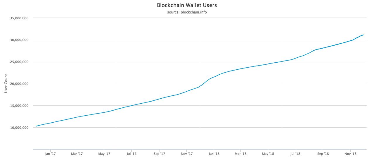 Bitcoin's fundamentals are strengthening despite price decline