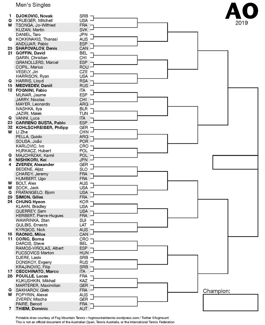 Australian Open Draw Breakdown Preview Predictions