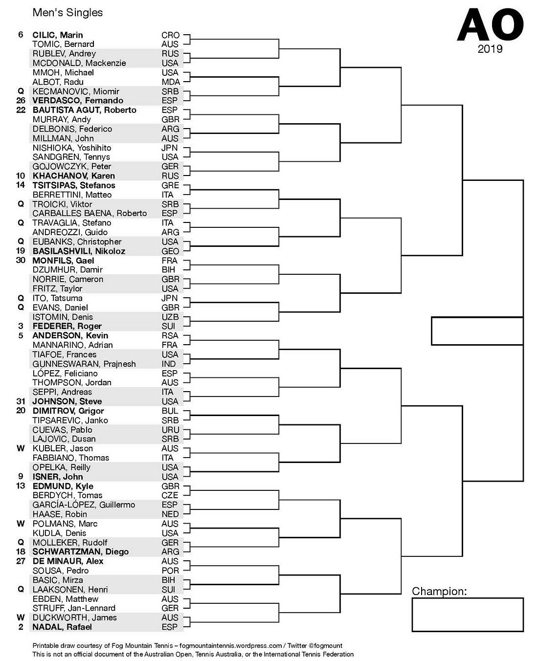 Australian Open Draw Breakdown Preview Predictions