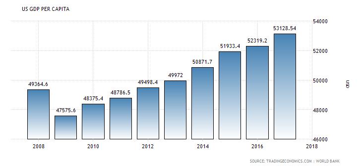 United States GDP per capita.png