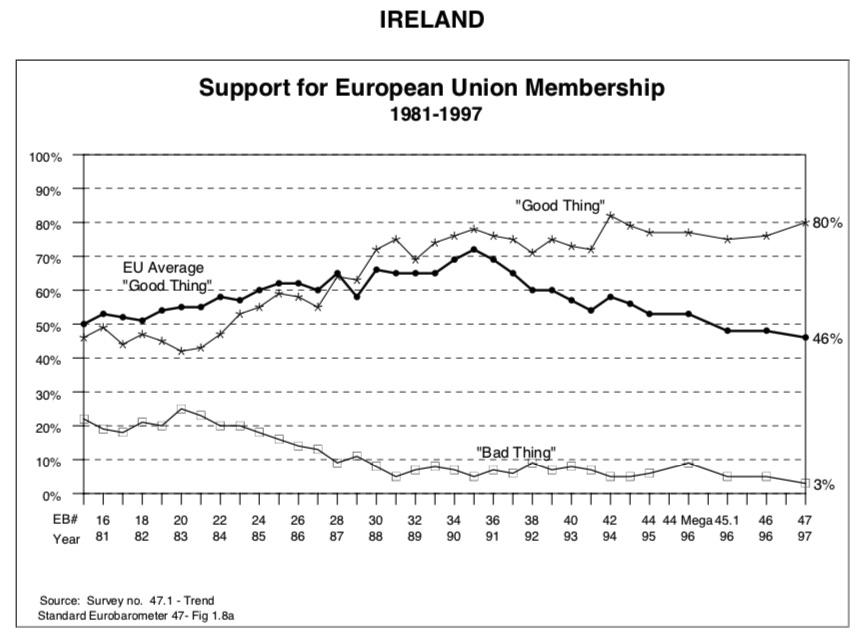 EU support 1981-1997 Ireland.png